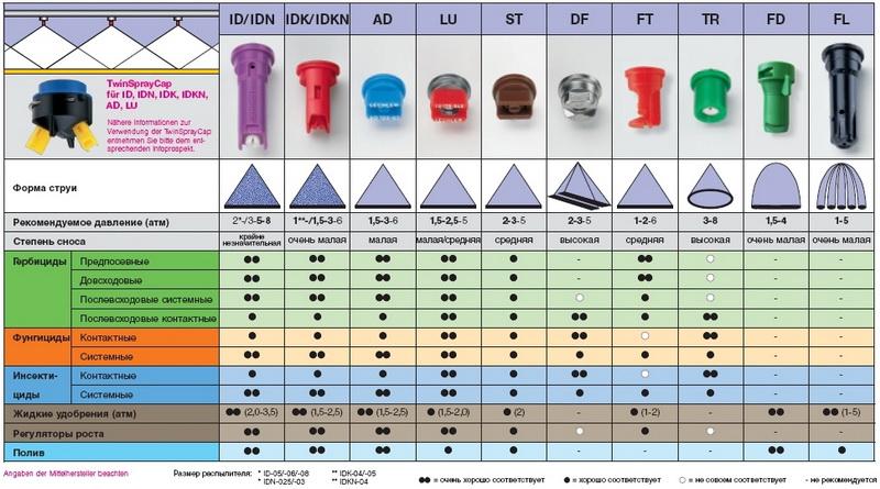 Схема применения распылителей